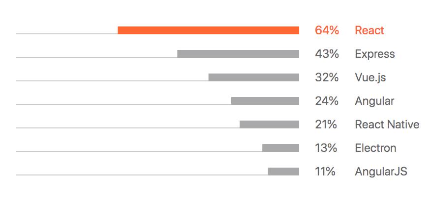 Gitbranch Survey